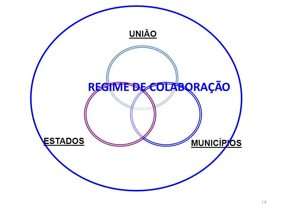 UNIÃO MUNICÍPIOS ESTADOS REGIME DE COLABORAÇÃO