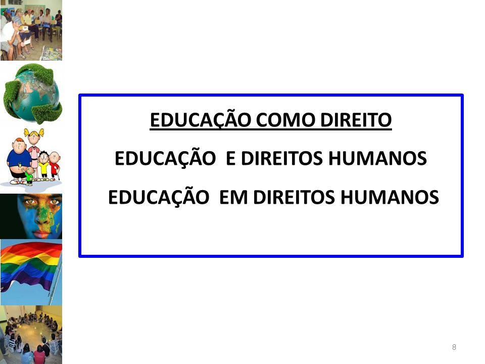 EDUCAÇÃO COMO DIREITO EDUCAÇÃO E DIREITOS HUMANOS EDUCAÇÃO EM DIREITOS HUMANOS