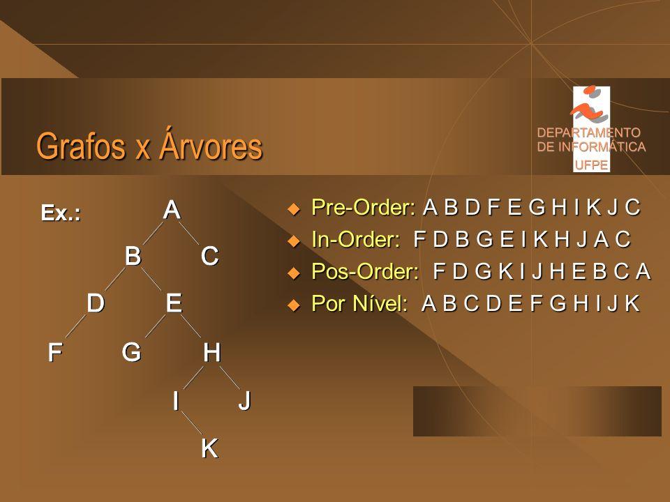 Grafos x Árvores Pre-Order: A B D F E G H I K J C Ex.:
