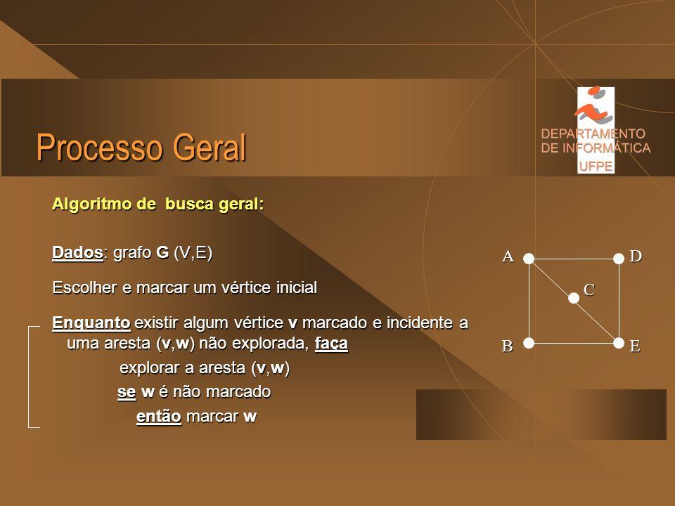 Processo Geral Algoritmo de busca geral: Dados: grafo G (V,E)