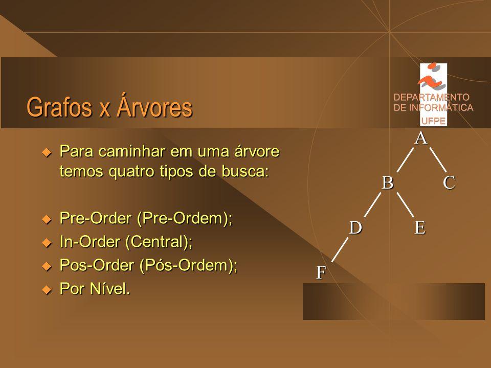 Grafos x Árvores A B C D E F