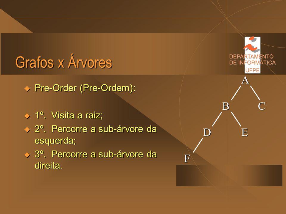 Grafos x Árvores A B C D E F Pre-Order (Pre-Ordem): 1º. Visita a raiz;