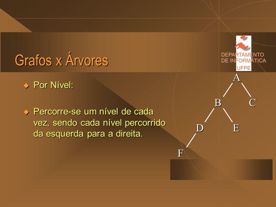 Grafos x Árvores A B C D E F Por Nível:
