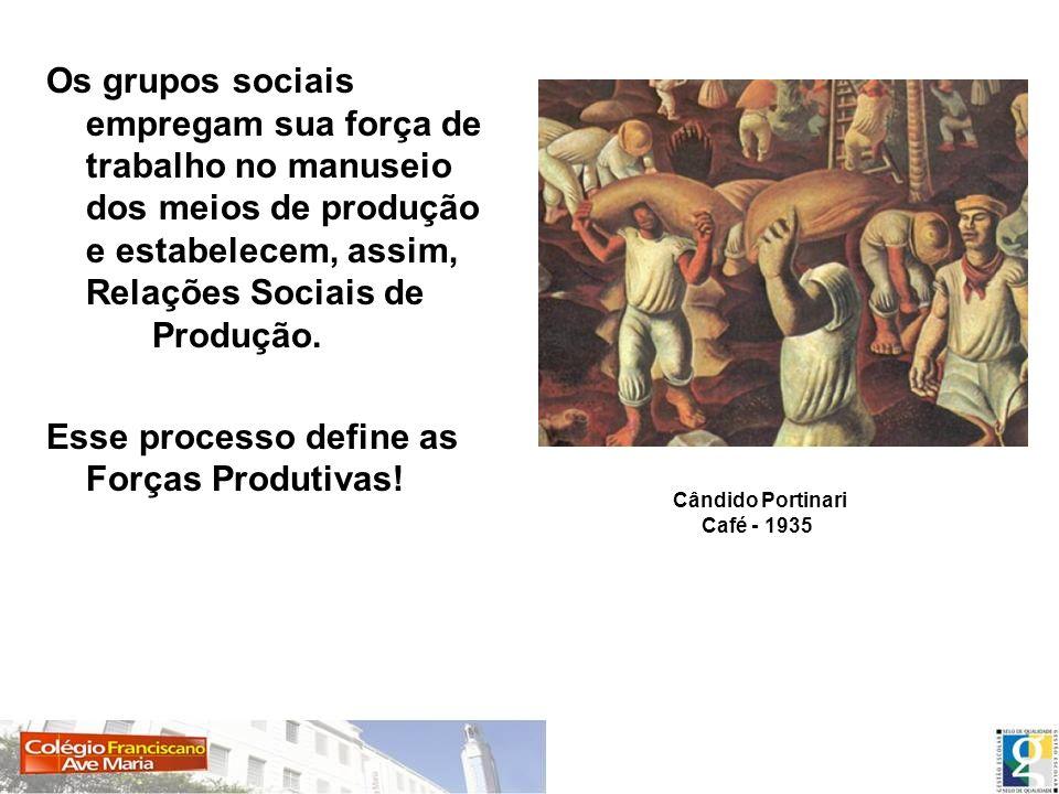 Esse processo define as Forças Produtivas!
