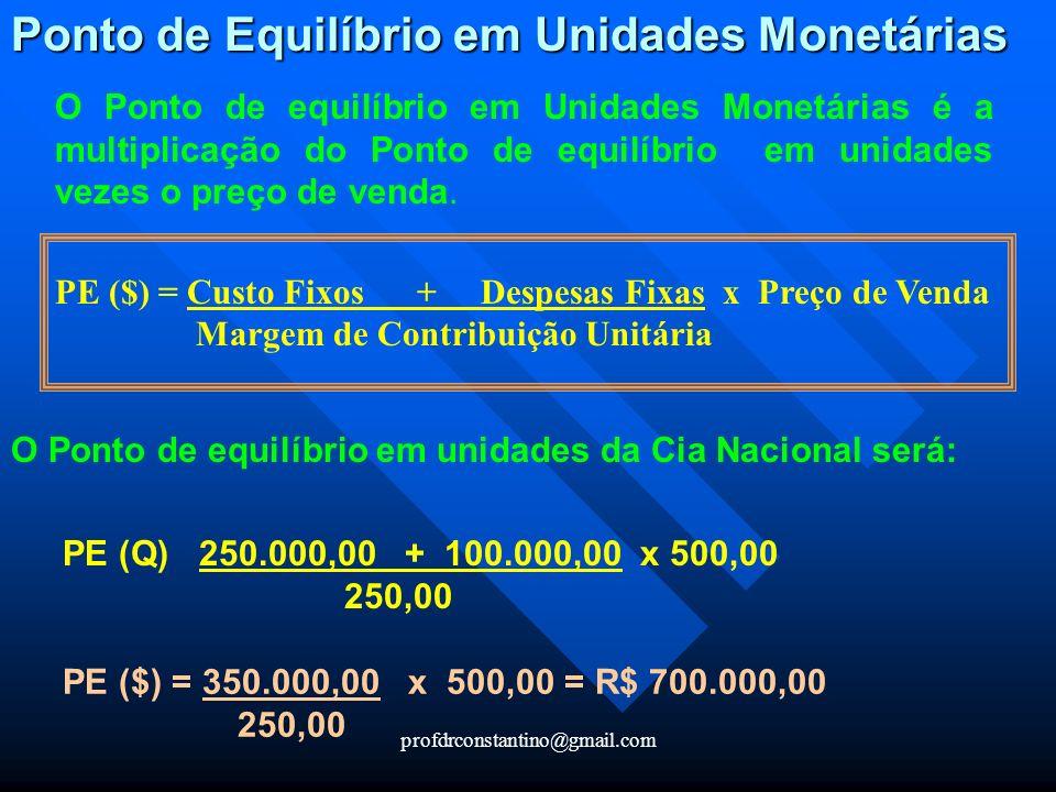 Ponto de Equilíbrio em Unidades Monetárias