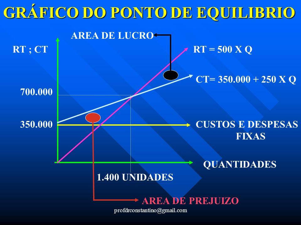 GRÁFICO DO PONTO DE EQUILIBRIO