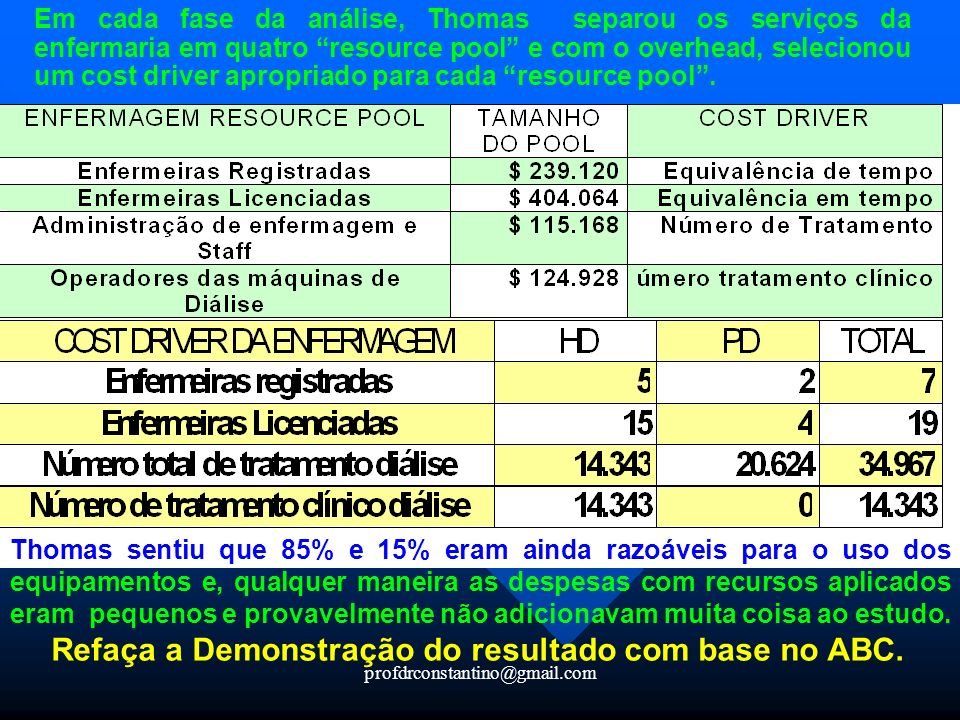 Refaça a Demonstração do resultado com base no ABC.
