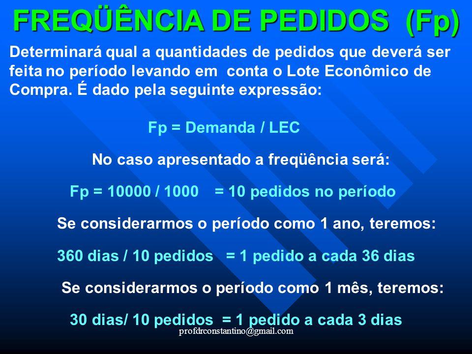 FREQÜÊNCIA DE PEDIDOS (Fp)