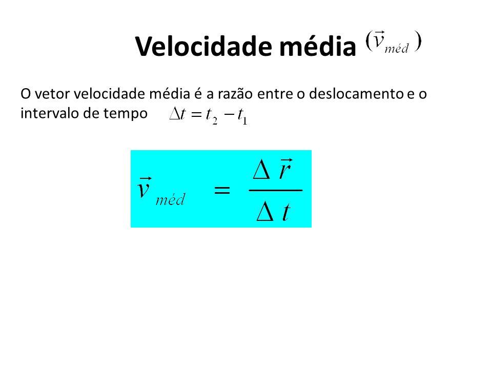 Velocidade média O vetor velocidade média é a razão entre o deslocamento e o intervalo de tempo