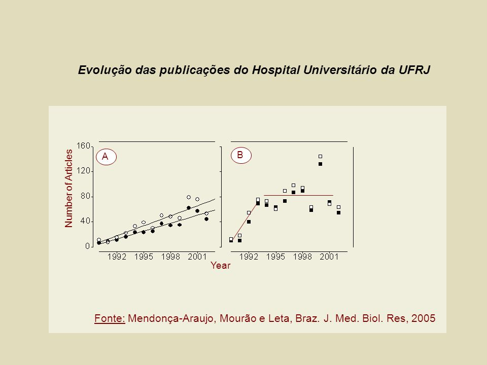 Evolução das publicações do Hospital Universitário da UFRJ