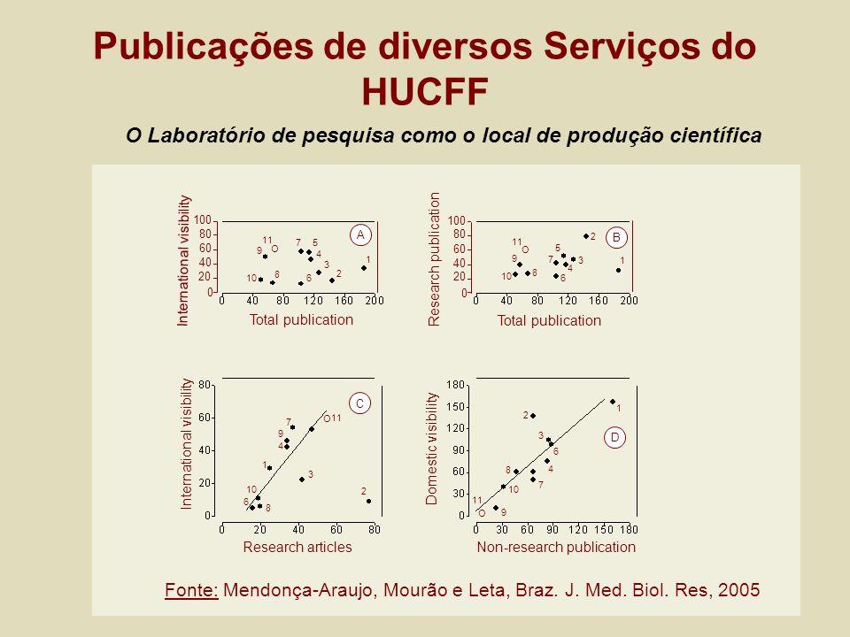 Publicações de diversos Serviços do HUCFF