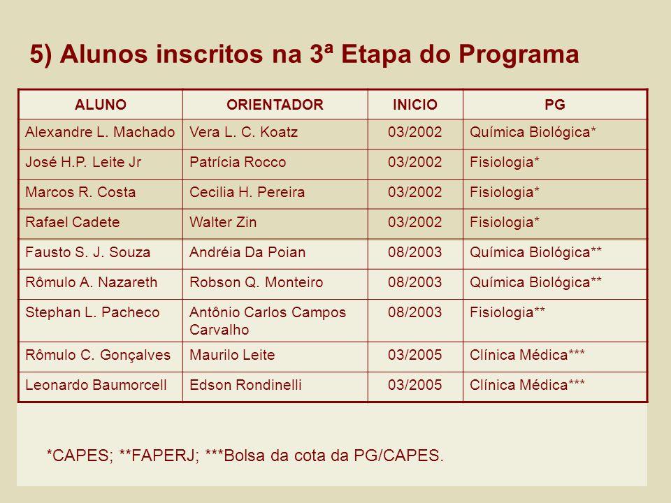 5) Alunos inscritos na 3ª Etapa do Programa