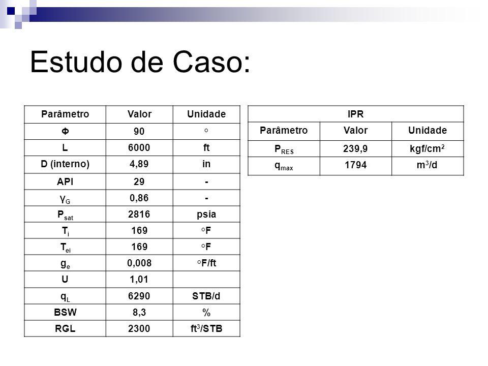 Estudo de Caso: Parâmetro Valor Unidade Φ 90 ° L 6000 ft D (interno)