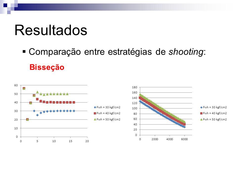 Resultados Comparação entre estratégias de shooting: Bisseção