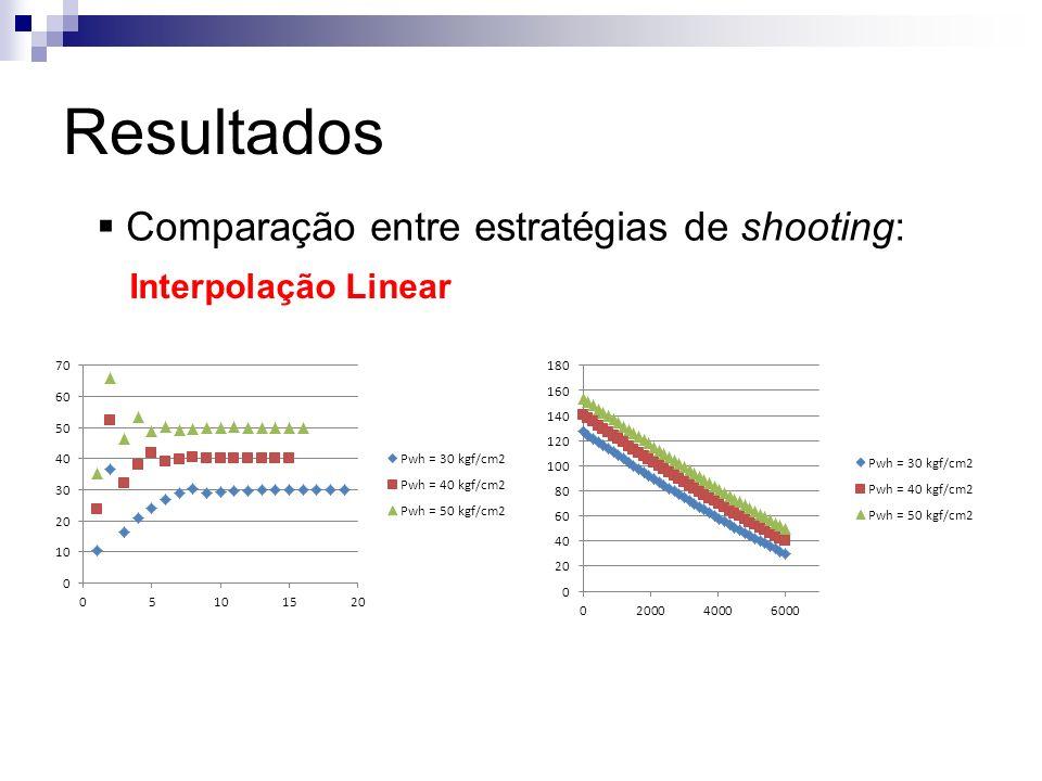 Resultados Comparação entre estratégias de shooting: