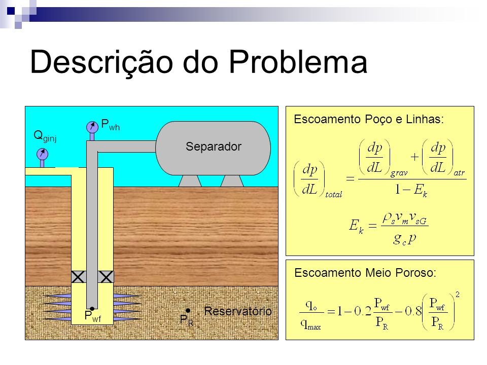 Descrição do Problema Escoamento Poço e Linhas: Pwh Qginj Separador