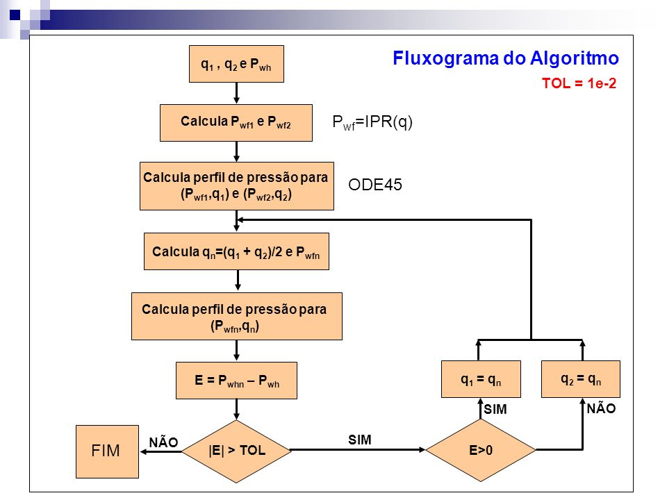 Fluxograma do Algoritmo