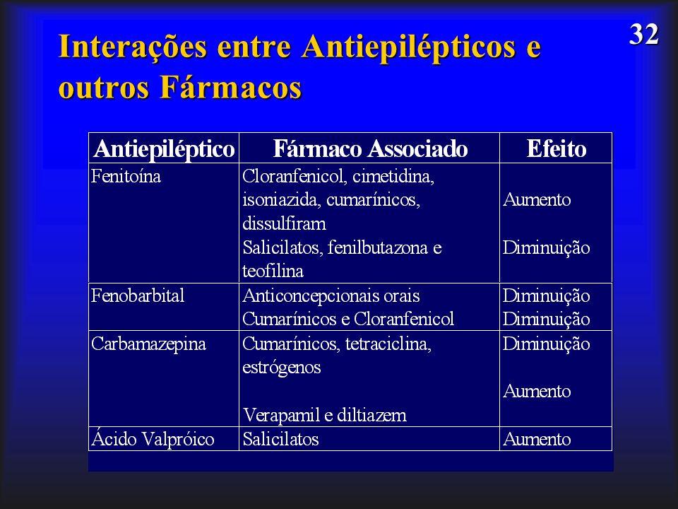 Interações entre Antiepilépticos e outros Fármacos