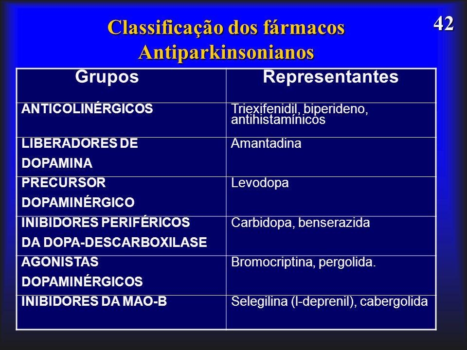 Classificação dos fármacos Antiparkinsonianos