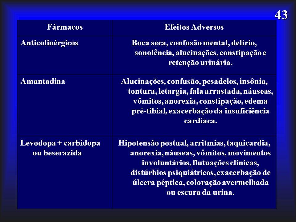 FármacosEfeitos Adversos. Anticolinérgicos. Boca seca, confusão mental, delírio, sonolência, alucinações, constipação e retenção urinária.