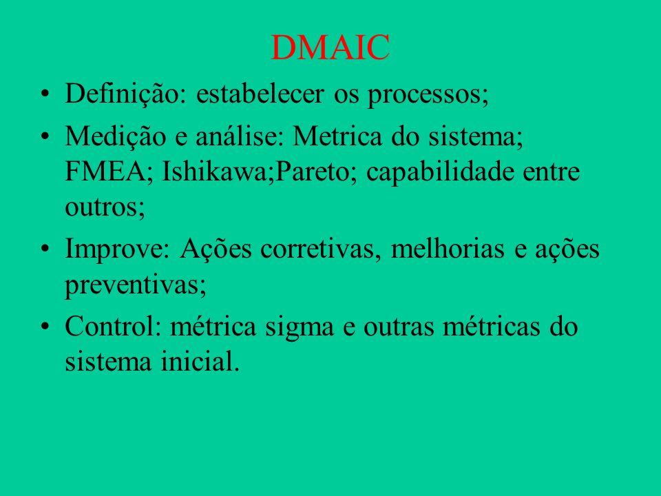 DMAIC Definição: estabelecer os processos;