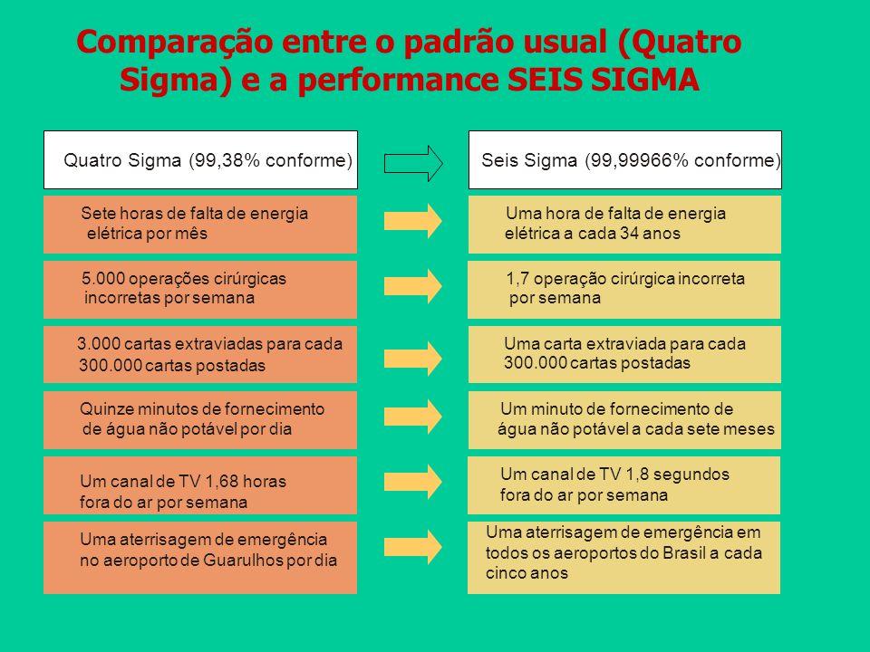 Comparação entre o padrão usual (Quatro Sigma) e a performance SEIS SIGMA