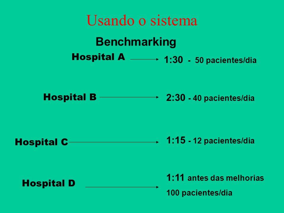 Usando o sistema Benchmarking 1:30 - 50 pacientes/dia