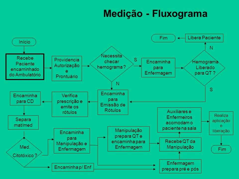 Medição - Fluxograma Fim Libera Paciente Início N