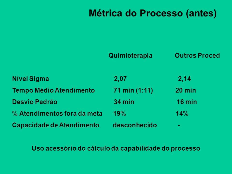 Métrica do Processo (antes)