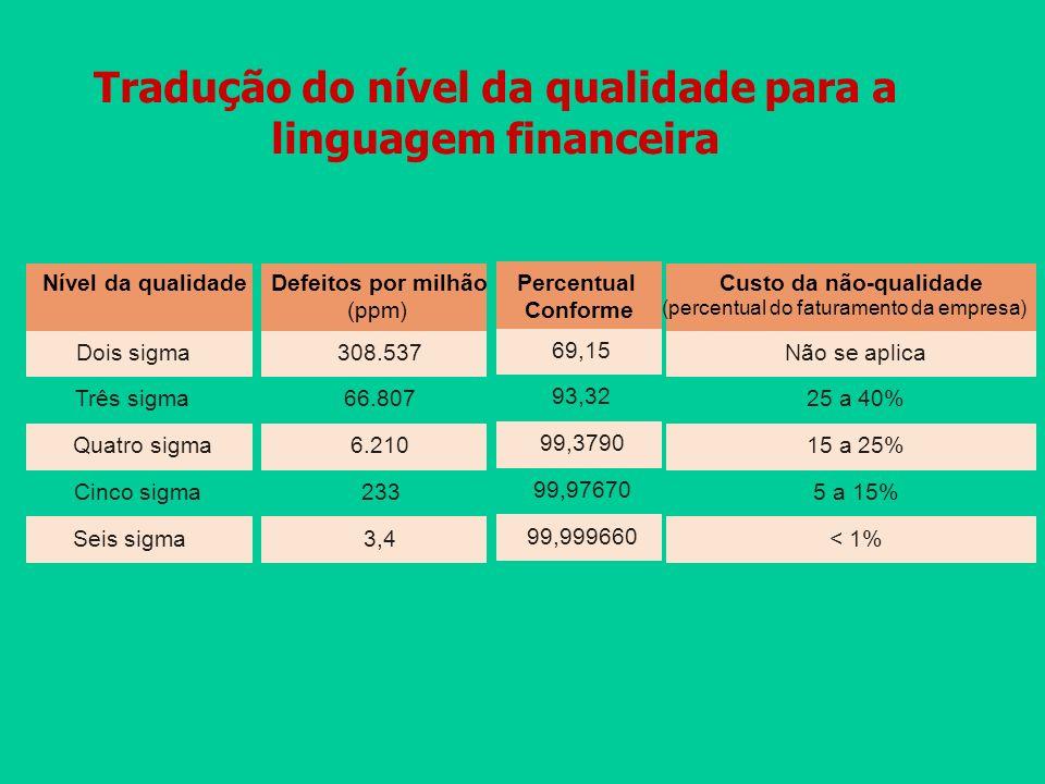 Tradução do nível da qualidade para a linguagem financeira
