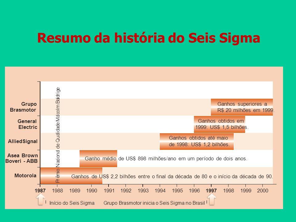 Resumo da história do Seis Sigma
