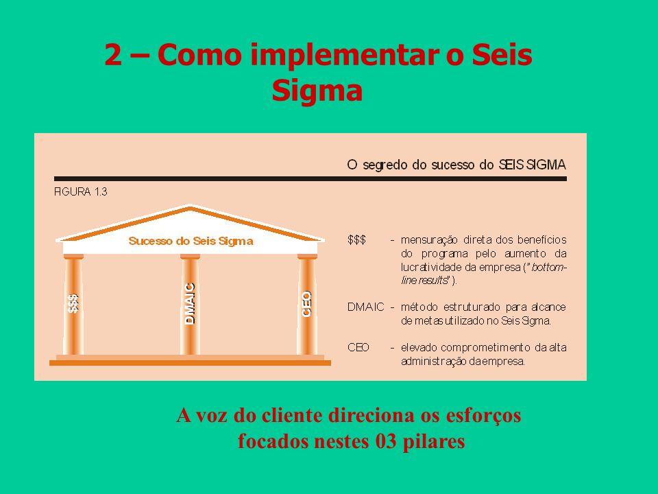 2 – Como implementar o Seis Sigma