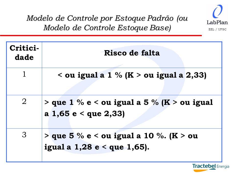 < ou igual a 1 % (K > ou igual a 2,33)