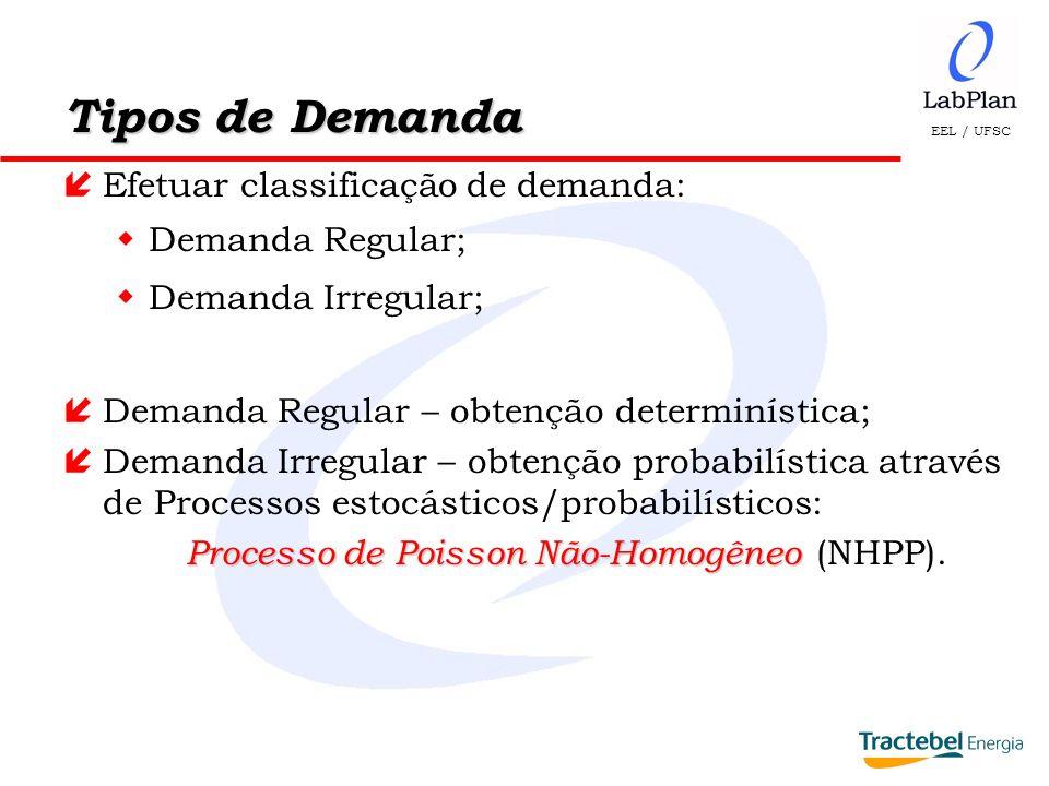 Tipos de Demanda Efetuar classificação de demanda: Demanda Regular;