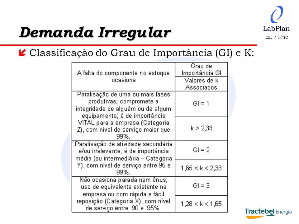 Demanda Irregular Classificação do Grau de Importância (GI) e K: