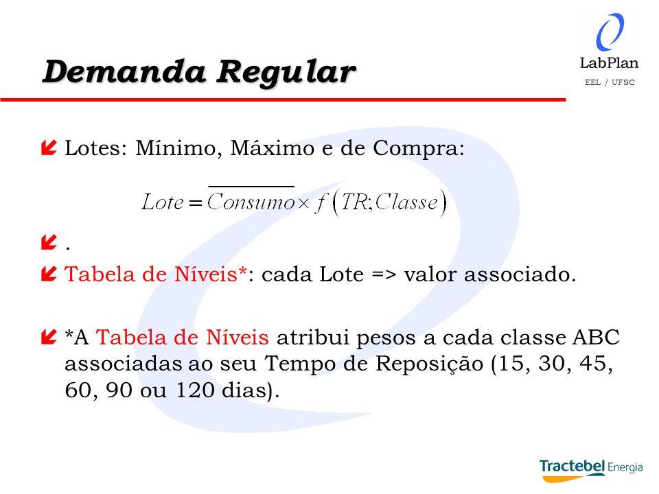 Demanda Regular Lotes: Mínimo, Máximo e de Compra: .