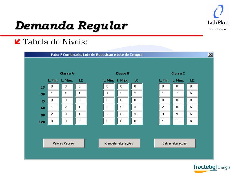 Demanda Regular Tabela de Níveis: