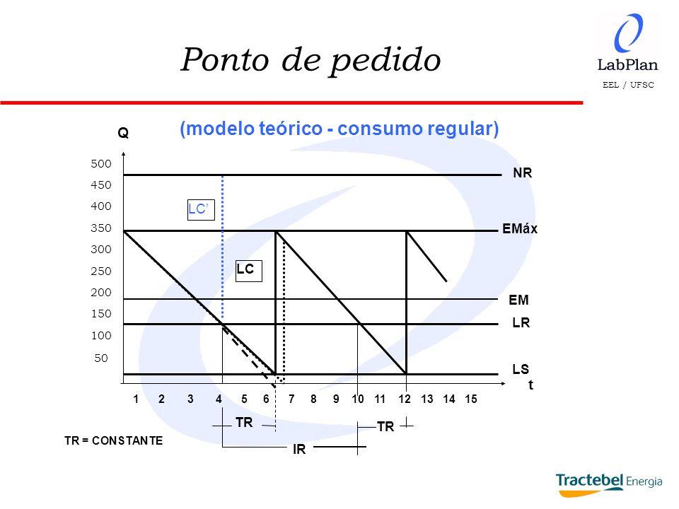 (modelo teórico - consumo regular)