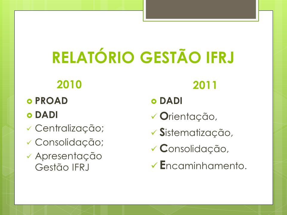 RELATÓRIO GESTÃO IFRJ Encaminhamento. 2010 2011 Orientação,