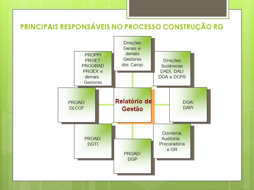 PRINCIPAIS RESPONSÁVEIS NO PROCESSO CONSTRUÇÃO RG