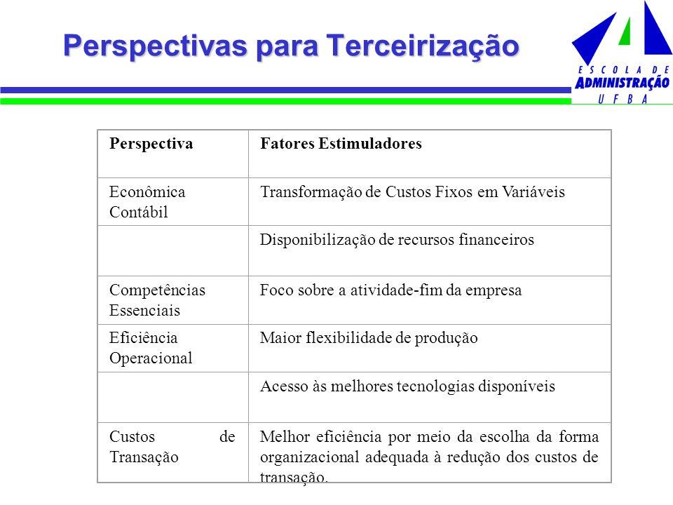 Perspectivas para Terceirização