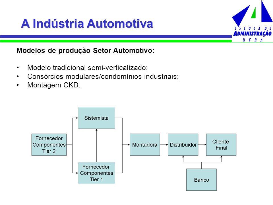A Indústria Automotiva