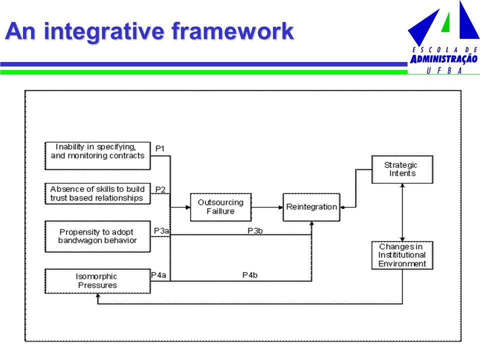 An integrative framework