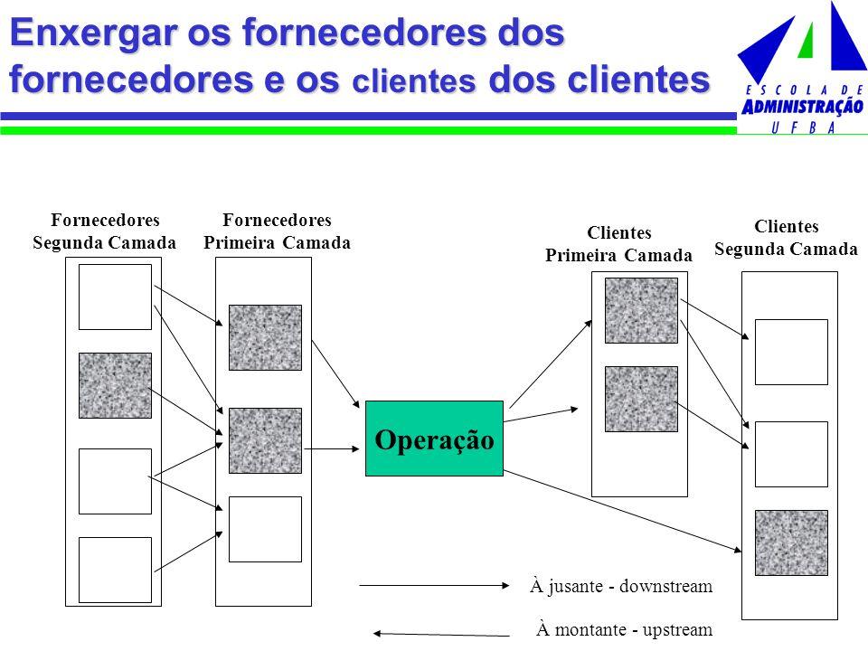 Enxergar os fornecedores dos fornecedores e os clientes dos clientes