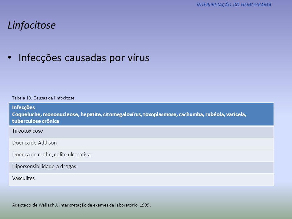 Infecções causadas por vírus