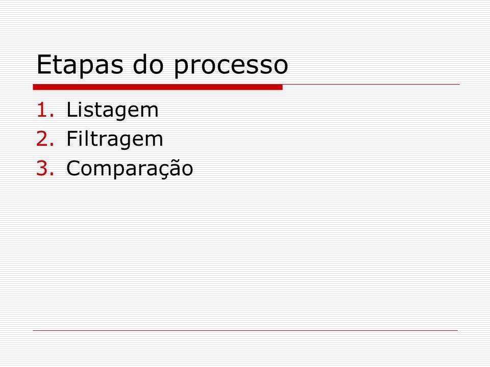 Etapas do processo Listagem Filtragem Comparação