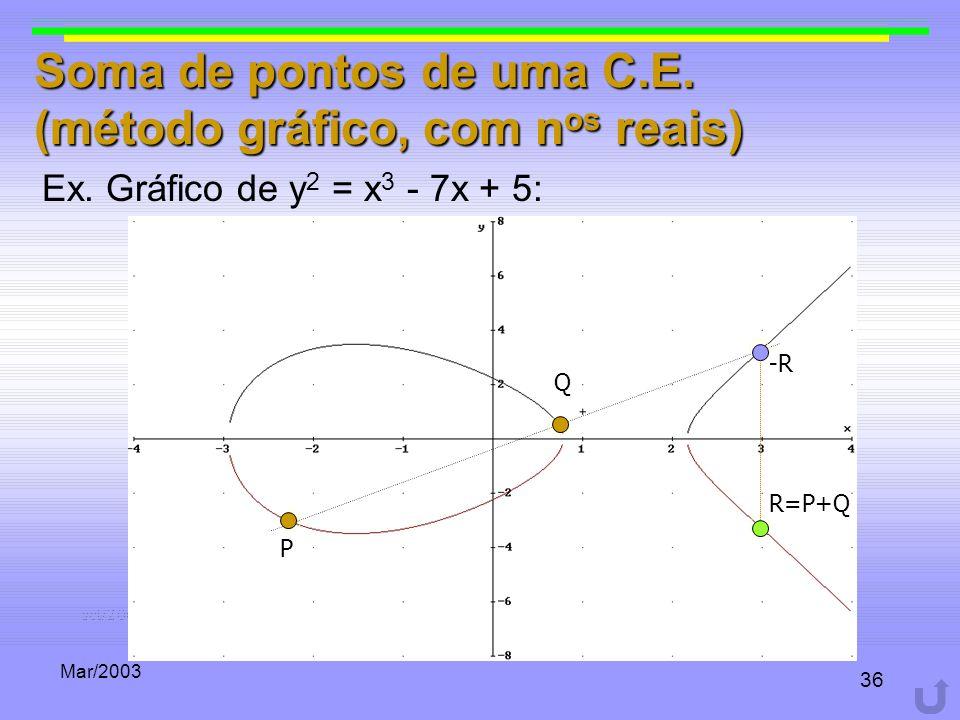Soma de pontos de uma C.E. (método gráfico, com nos reais)