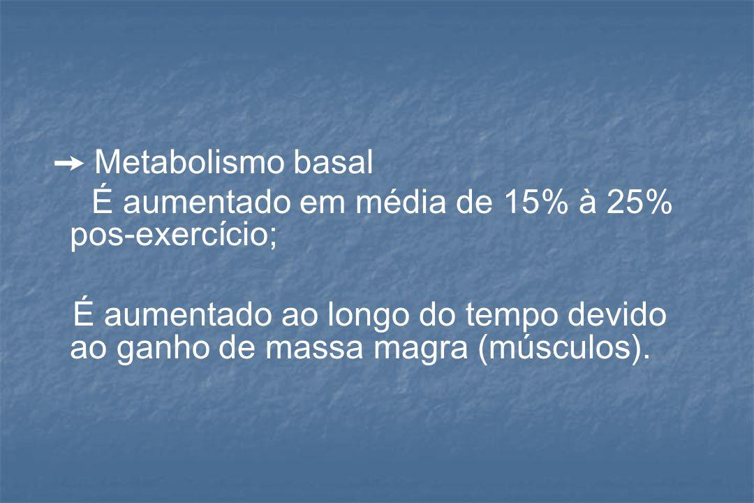 ➙ Metabolismo basalÉ aumentado em média de 15% à 25% pos-exercício; É aumentado ao longo do tempo devido ao ganho de massa magra (músculos).