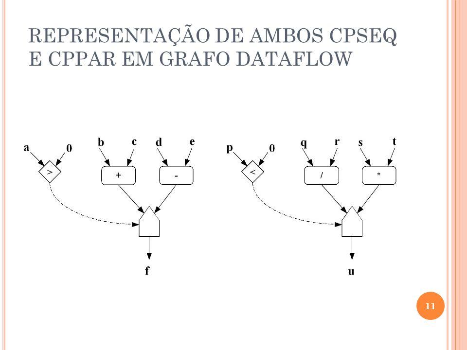 REPRESENTAÇÃO DE AMBOS CPSEQ E CPPAR EM GRAFO DATAFLOW