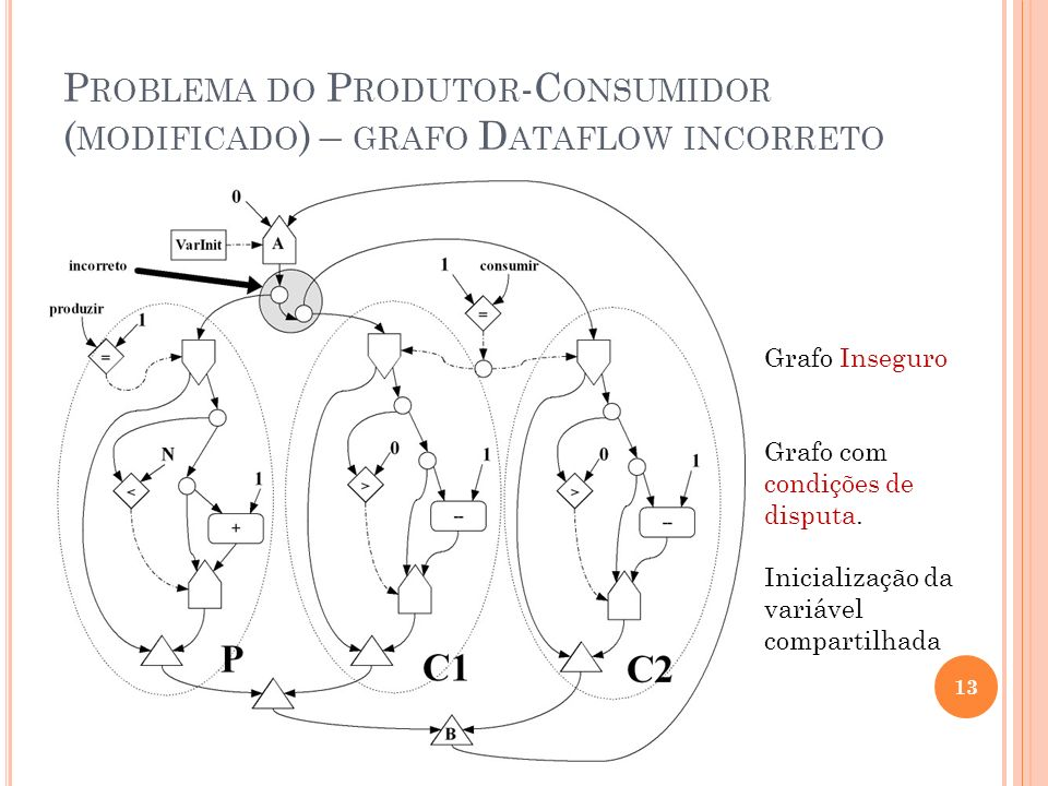 Problema do Produtor-Consumidor (modificado) – grafo Dataflow incorreto